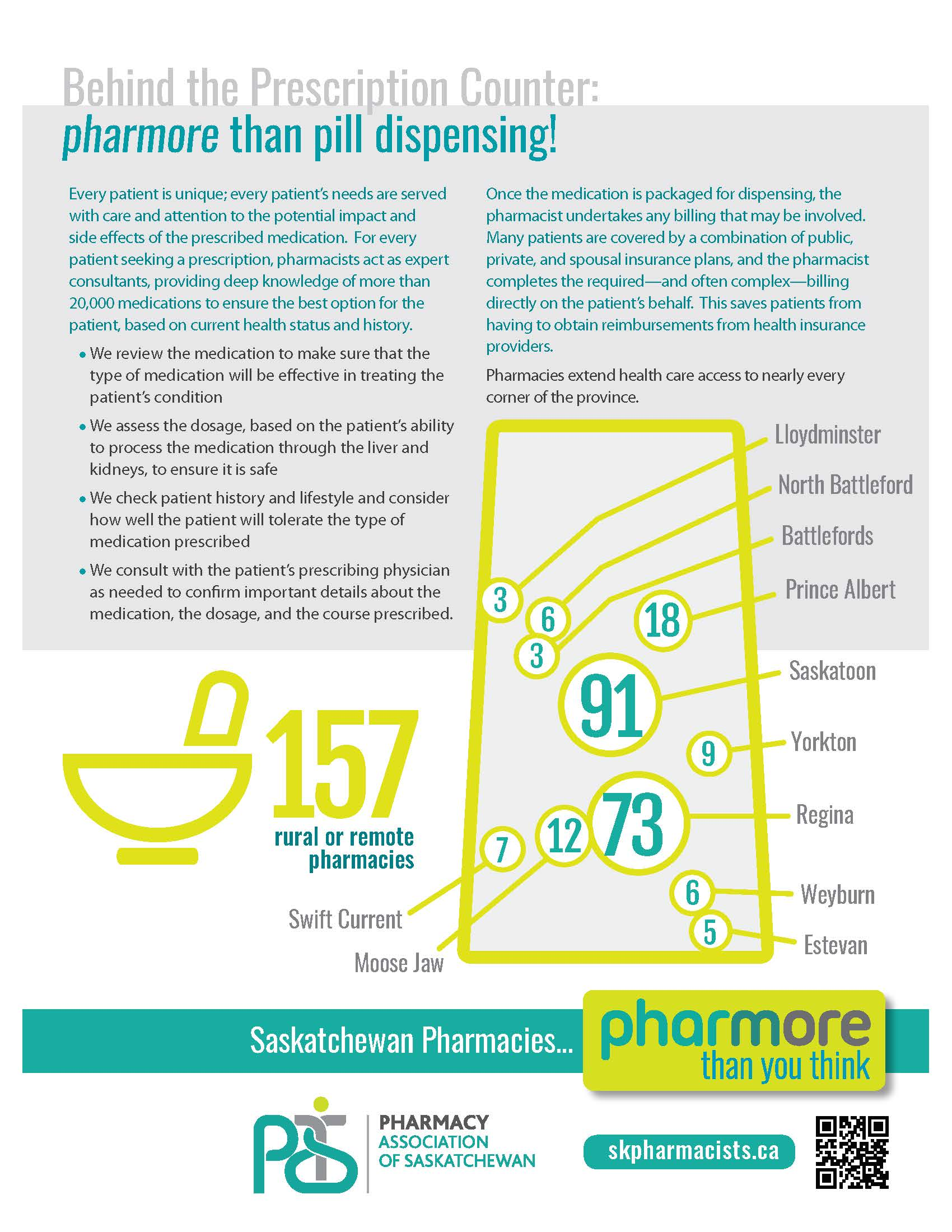 Infographic (side 2) about Community Pharmacies: Pharmore Than You Think...